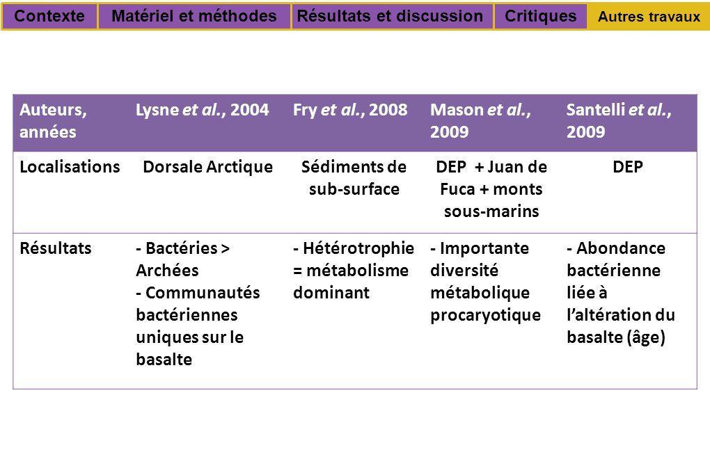 Critiques Autres travaux Résultats et discussionContexteMatériel et méthodes Auteurs, années Lysne et al., 2004Fry et al., 2008Mason et al., 2009 Santelli et al., 2009 LocalisationsDorsale ArctiqueSédiments de sub-surface DEP + Juan de Fuca + monts sous-marins DEP Résultats- Bactéries > Archées - Communautés bactériennes uniques sur le basalte - Hétérotrophie = métabolisme dominant - Importante diversité métabolique procaryotique - Abondance bactérienne liée à l'altération du basalte (âge)