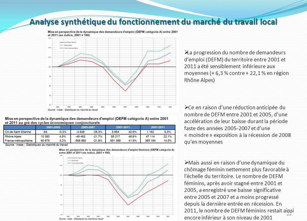 Analyse synthétique du fonctionnement du marché du travail local 22  La progression du nombre de demandeurs d'emploi (DEFM) du territoire entre 2001 et 2011 a été sensiblement inférieure aux moyennes (+ 6,3 % contre + 22,1 % en région Rhône Alpes)  Ce en raison d'une réduction anticipée du nombre de DEFM entre 2001 et 2005, d'une accélération de leur baisse durant la période faste des années 2005-2007 et d'une « moindre » exposition à la récession de 2008 qu'en moyennes  Mais aussi en raison d'une dynamique du chômage féminin nettement plus favorable à l'échelle du territoire.