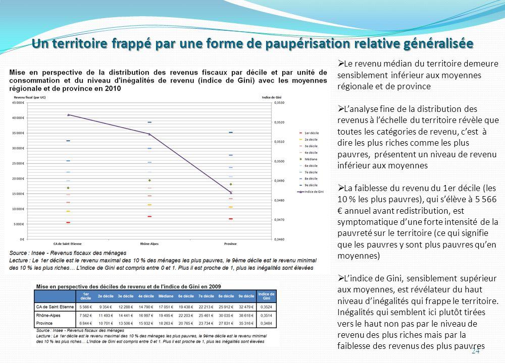 Un territoire frappé par une forme de paupérisation relative généralisée 24  Le revenu médian du territoire demeure sensiblement inférieur aux moyennes régionale et de province  L'analyse fine de la distribution des revenus à l'échelle du territoire révèle que toutes les catégories de revenu, c'est à dire les plus riches comme les plus pauvres, présentent un niveau de revenu inférieur aux moyennes  La faiblesse du revenu du 1er décile (les 10 % les plus pauvres), qui s'élève à 5 566 € annuel avant redistribution, est symptomatique d'une forte intensité de la pauvreté sur le territoire (ce qui signifie que les pauvres y sont plus pauvres qu'en moyennes)  L'indice de Gini, sensiblement supérieur aux moyennes, est révélateur du haut niveau d'inégalités qui frappe le territoire.