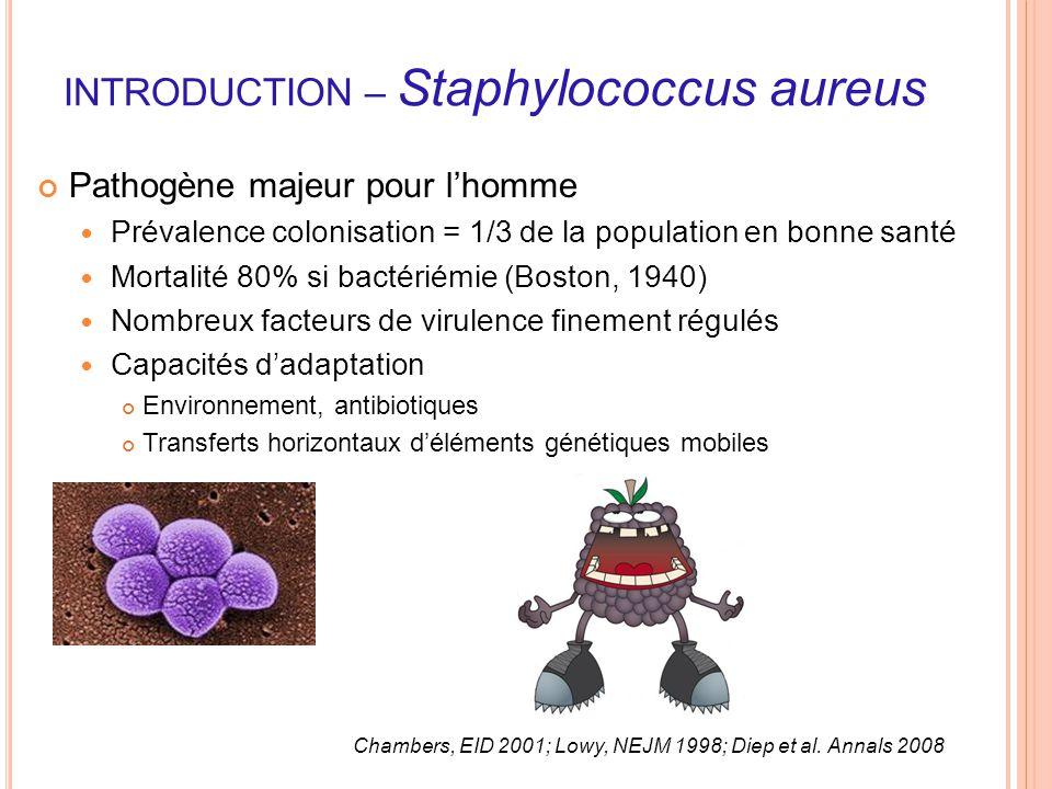 INTRODUCTION – Staphylococcus aureus Pathogène majeur pour l'homme Prévalence colonisation = 1/3 de la population en bonne santé Mortalité 80% si bact