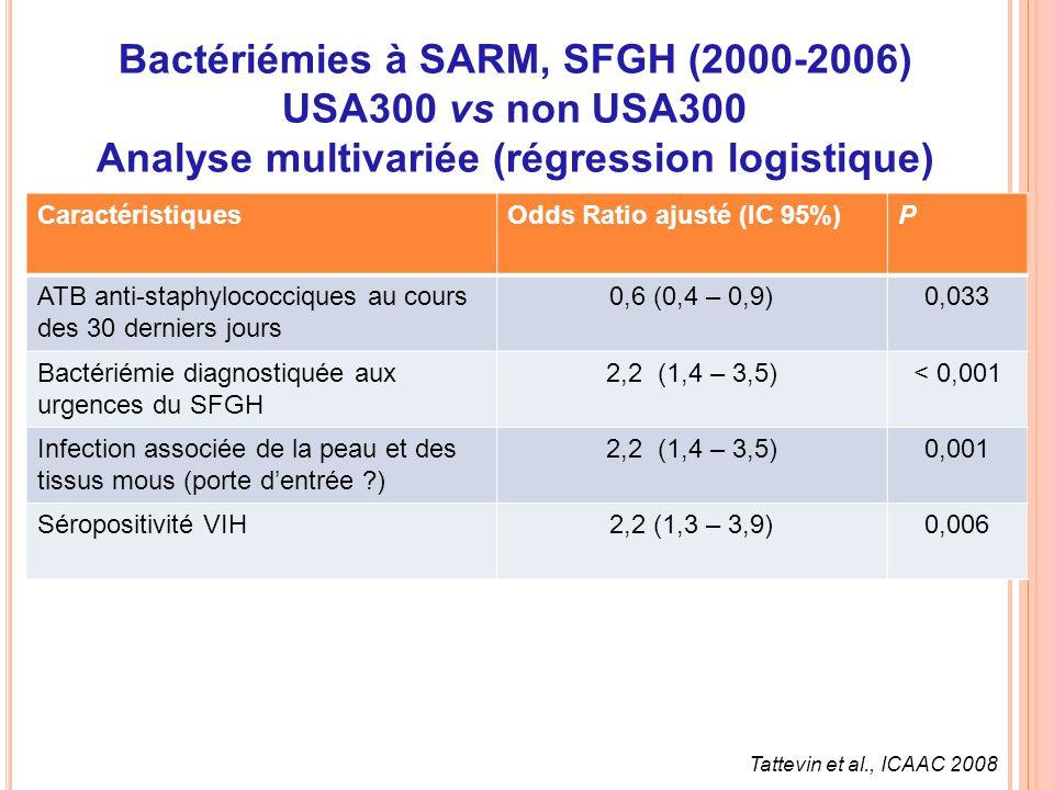 CaractéristiquesOdds Ratio ajusté (IC 95%)P ATB anti-staphylococciques au cours des 30 derniers jours 0,6 (0,4 – 0,9)0,033 Bactériémie diagnostiquée a