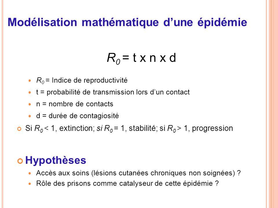 Modélisation mathématique d'une épidémie R 0 = t x n x d R 0 = Indice de reproductivité t = probabilité de transmission lors d'un contact n = nombre d
