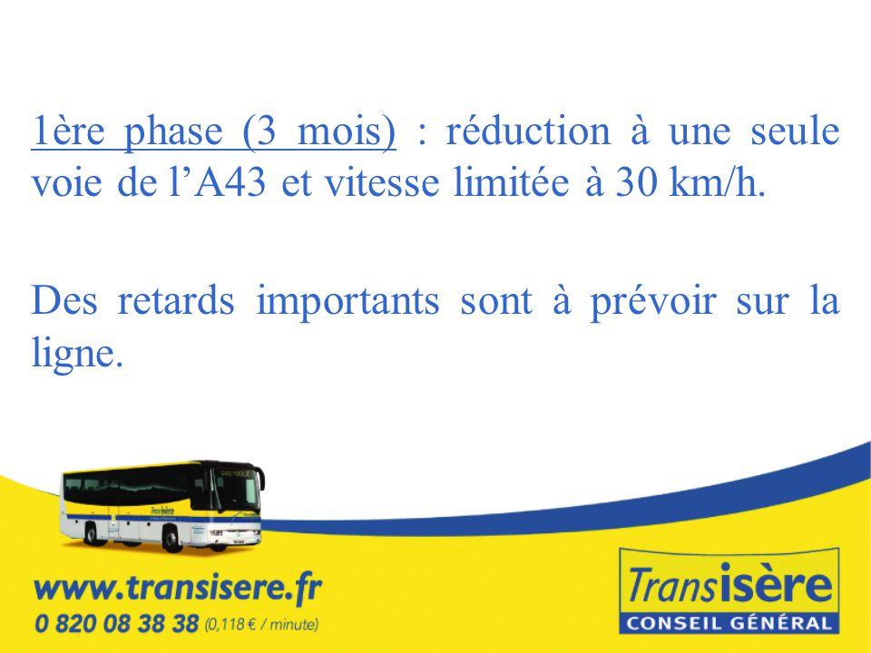 1ère phase (3 mois) : réduction à une seule voie de l'A43 et vitesse limitée à 30 km/h.