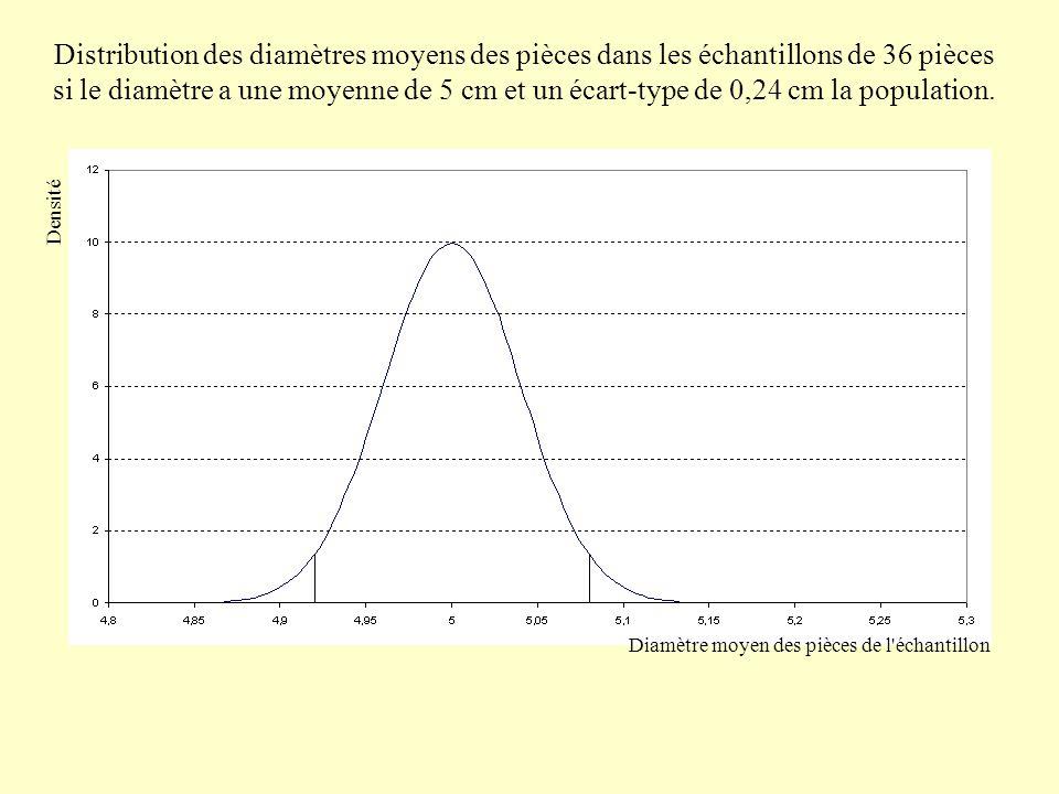Distribution des diamètres moyens des pièces dans les échantillons de 36 pièces si le diamètre a une moyenne de 5 cm et un écart-type de 0,24 cm la population.