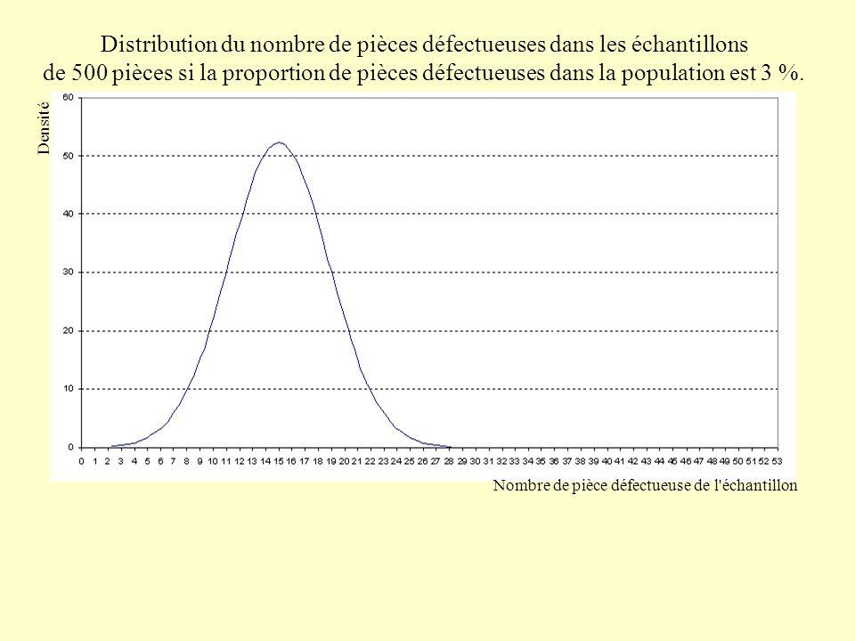 Distribution du nombre de pièces défectueuses dans les échantillons de 500 pièces si la proportion de pièces défectueuses dans la population est 3 %.