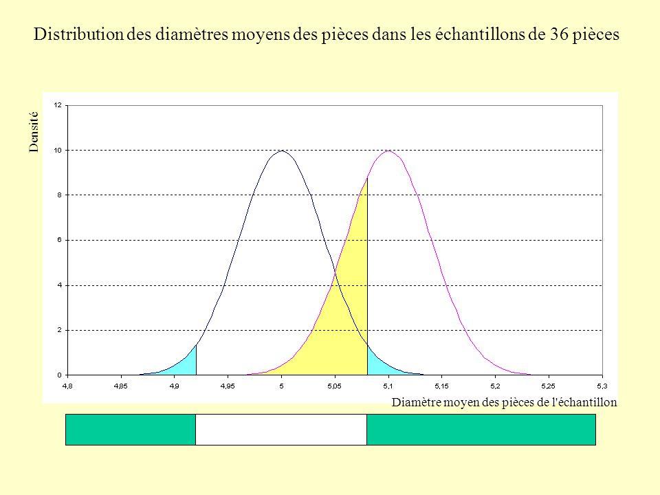 Distribution des diamètres moyens des pièces dans les échantillons de 36 pièces Densité Diamètre moyen des pièces de l échantillon