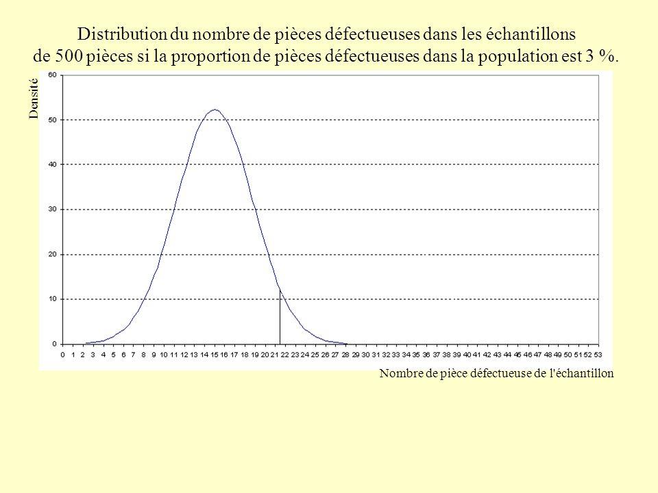Distribution du nombre de pièces défectueuses dans les échantillons de 500 pièces.,  diminuesi  augmente Densité Nombre de pièce défectueuse de l échantillon