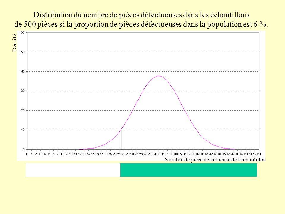 Distribution du nombre de pièces défectueuses dans les échantillons de 500 pièces.