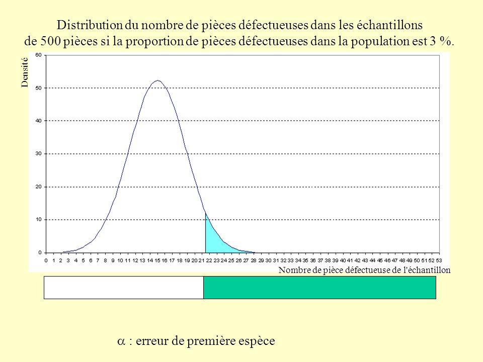 Distribution du nombre de pièces défectueuses dans les échantillons de 500 pièces si la proportion de pièces défectueuses dans la population est 6 %.