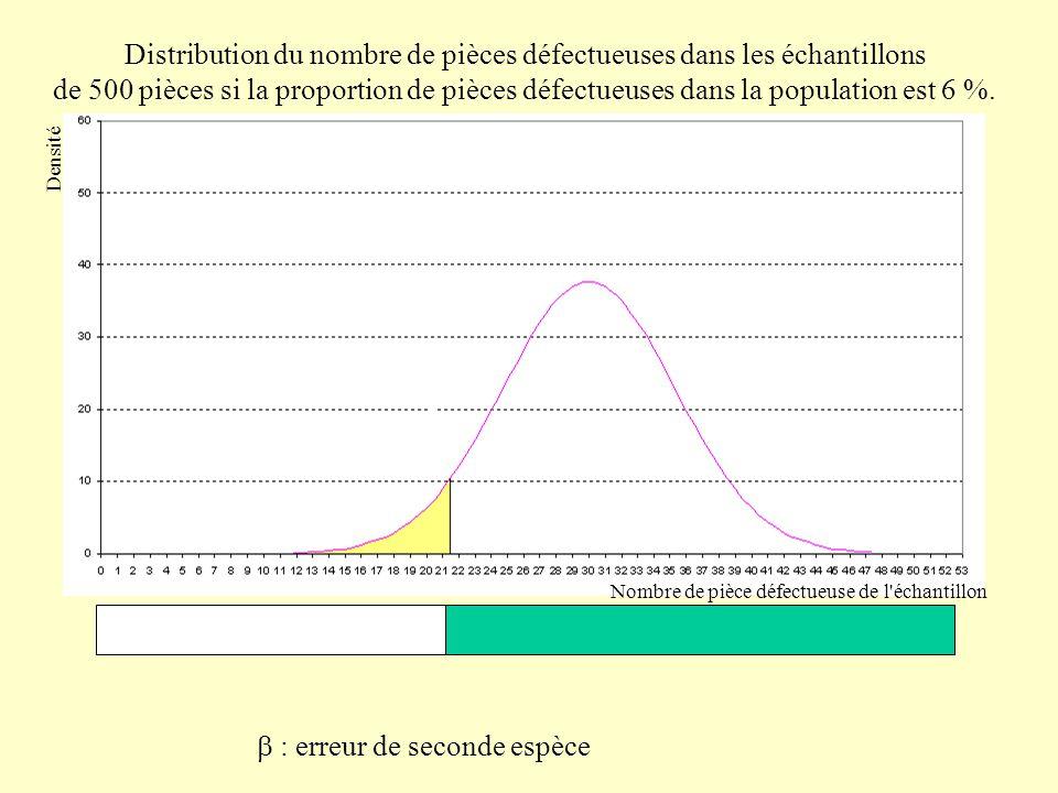 Distribution des diamètres moyens des pièces dans les échantillons de 36 pièces si le diamètre a une moyenne de 5,1 cm et un écart-type de 0,24 cm la population.