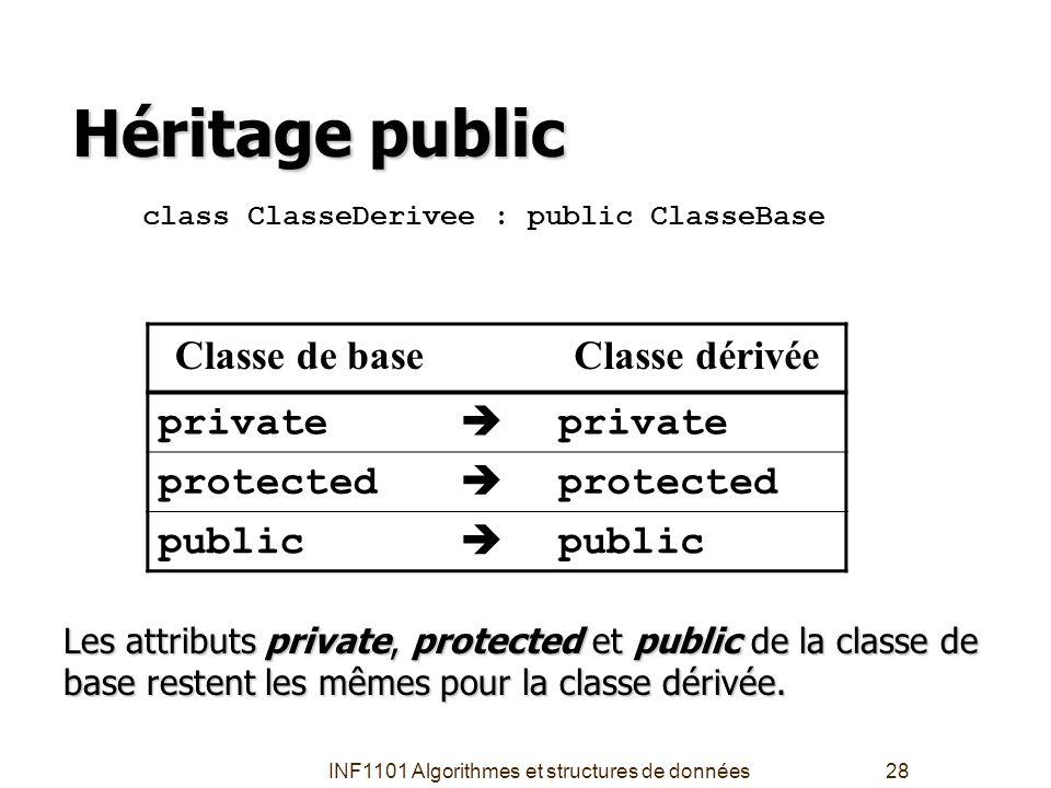 INF1101 Algorithmes et structures de données28 Héritage public Classe de baseClasse dérivée private  protected  public  class ClasseDerivee : publi