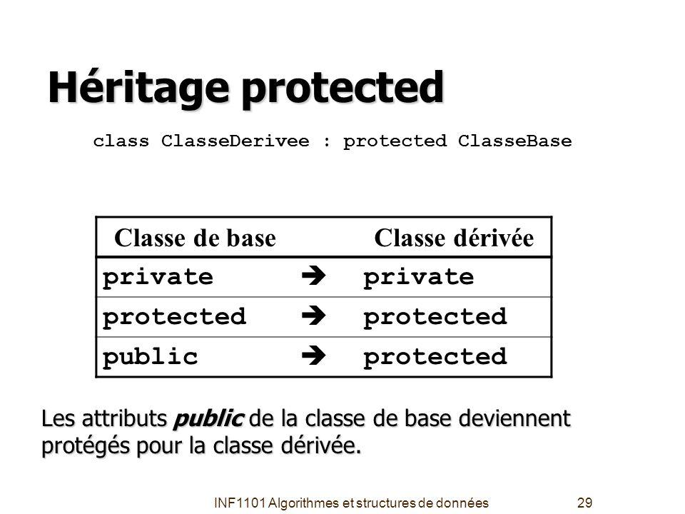 INF1101 Algorithmes et structures de données29 Héritage protected class ClasseDerivee : protected ClasseBase Classe de baseClasse dérivée private  pr