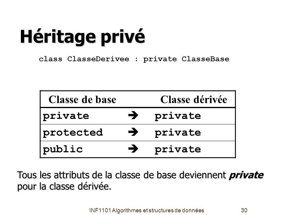INF1101 Algorithmes et structures de données30 Héritage privé Classe de baseClasse dérivée private  protected  private public  private class Classe