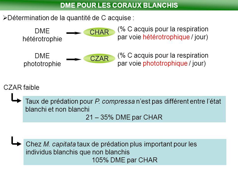 DME POUR LES CORAUX BLANCHIS  Détermination de la quantité de C acquise : DME hétérotrophie CHAR (% C acquis pour la respiration par voie hétérotroph