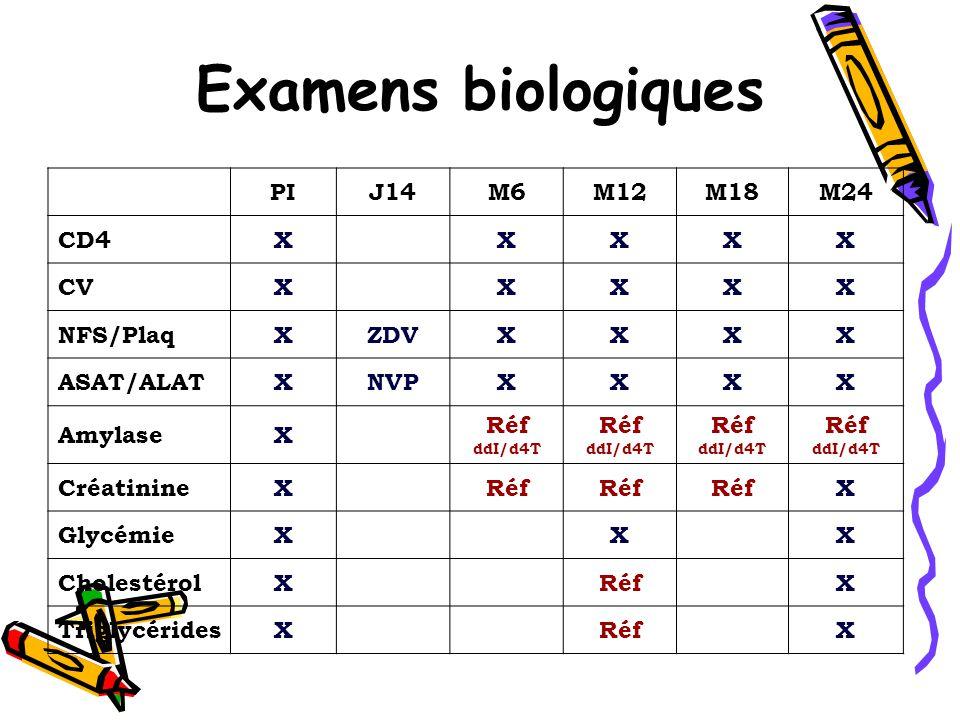 Examens biologiques PIJ14M6M12M18M24 CD4XXXXX CVXXXXX NFS/PlaqXZDVXXXX ASAT/ALATXNVPXXXX AmylaseX Réf ddI/d4T Réf ddI/d4T Réf ddI/d4T Réf ddI/d4T CréatinineXRéf X GlycémieXXX CholestérolXRéfX TriglycéridesXRéfX