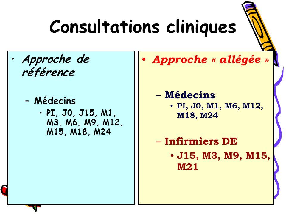 Consultations cliniques Approche de référence –Médecins PI, J0, J15, M1, M3, M6, M9, M12, M15, M18, M24 Approche « allégée » – Médecins PI, J0, M1, M6, M12, M18, M24 – Infirmiers DE J15, M3, M9, M15, M21