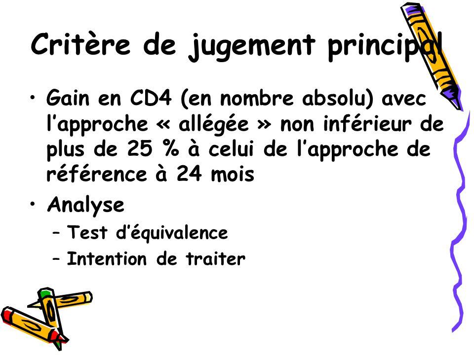 Critère de jugement principal Gain en CD4 (en nombre absolu) avec l'approche « allégée » non inférieur de plus de 25 % à celui de l'approche de référence à 24 mois Analyse –Test d'équivalence –Intention de traiter
