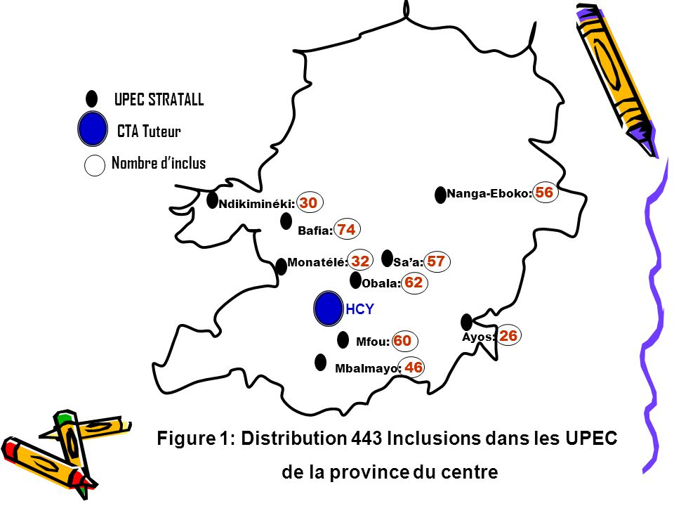 Figure 1: Distribution 443 Inclusions dans les UPEC de la province du centre UPEC STRATALL Sa'a: 57 Monatélé: 32 Obala: 62 Nanga-Eboko: 56 Ayos: 26 Mfou: 60 Mbalmayo: 46 Ndikiminéki: 30 Bafia: 74 HCY CTA Tuteur Nombre d'inclus