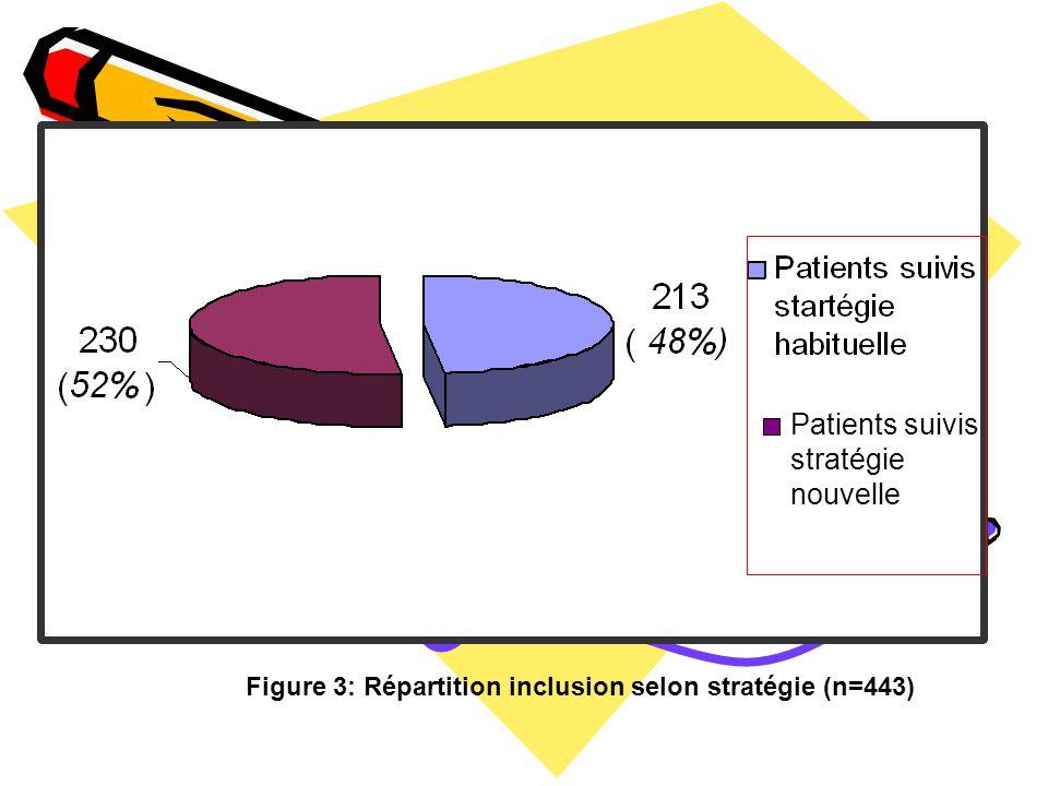 Figure 3: Répartition inclusion selon stratégie (n=443) Patients suivis stratégie nouvelle