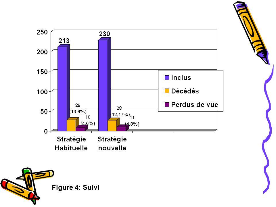 Figure 4: Suivi