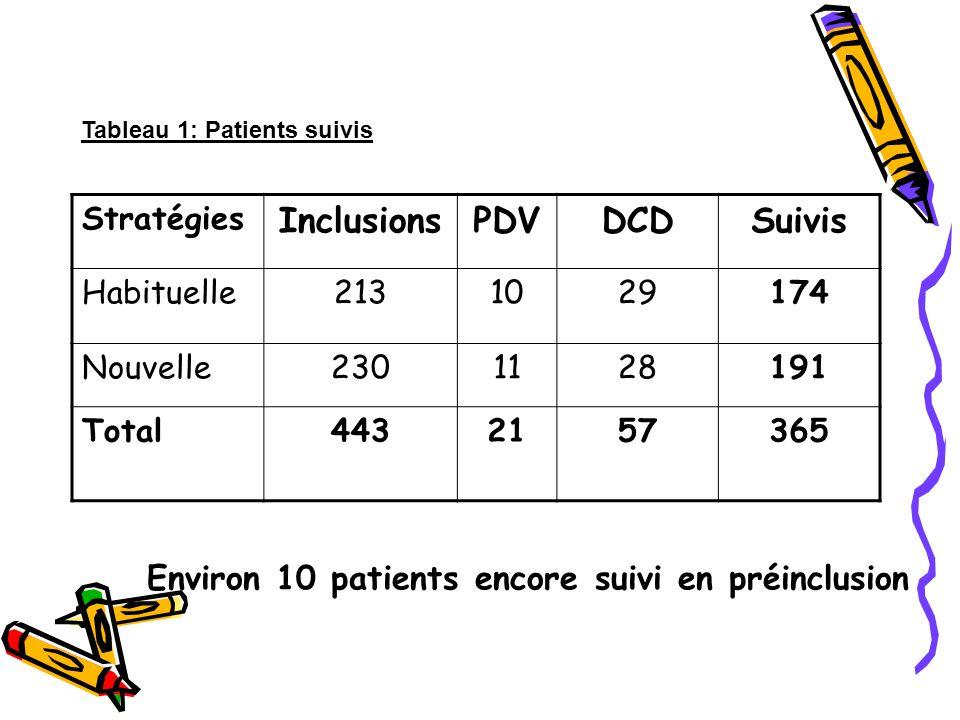 Environ 10 patients encore suivi en préinclusion Stratégies InclusionsPDVDCDSuivis Habituelle2131029174 Nouvelle2301128191 Total4432157365 Tableau 1: Patients suivis