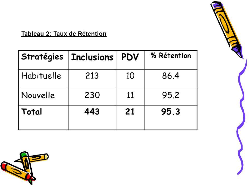 Stratégies InclusionsPDV % Rétention Habituelle2131086.4 Nouvelle2301195.2 Total4432195.3 Tableau 2: Taux de Rétention