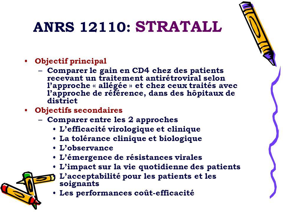 ANRS 12110: STRATALL Objectif principal – Comparer le gain en CD4 chez des patients recevant un traitement antirétroviral selon l'approche « allégée » et chez ceux traités avec l'approche de référence, dans des hôpitaux de district Objectifs secondaires – Comparer entre les 2 approches L'efficacité virologique et clinique La tolérance clinique et biologique L'observance L'émergence de résistances virales L'impact sur la vie quotidienne des patients L'acceptabilité pour les patients et les soignants Les performances coût-efficacité