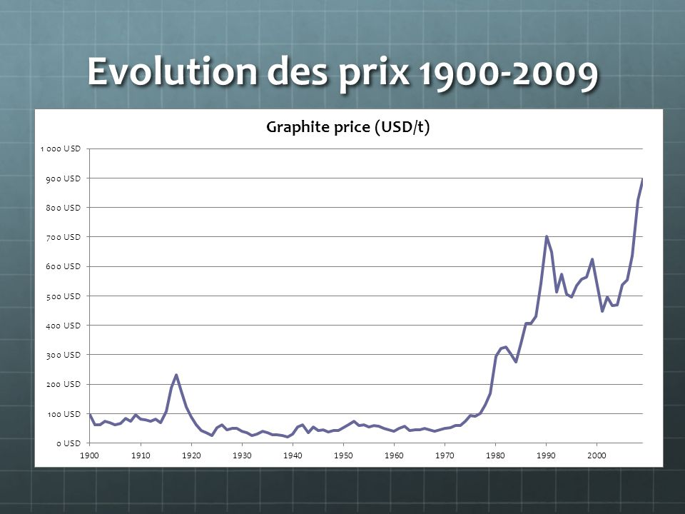 Evolution des prix 1900-2009