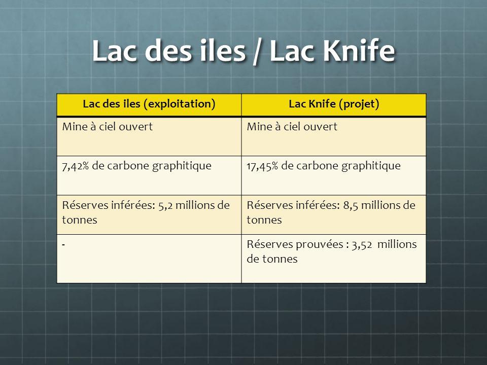 Lac des iles (exploitation)Lac Knife (projet) Mine à ciel ouvert 7,42% de carbone graphitique17,45% de carbone graphitique Réserves inférées: 5,2 mill