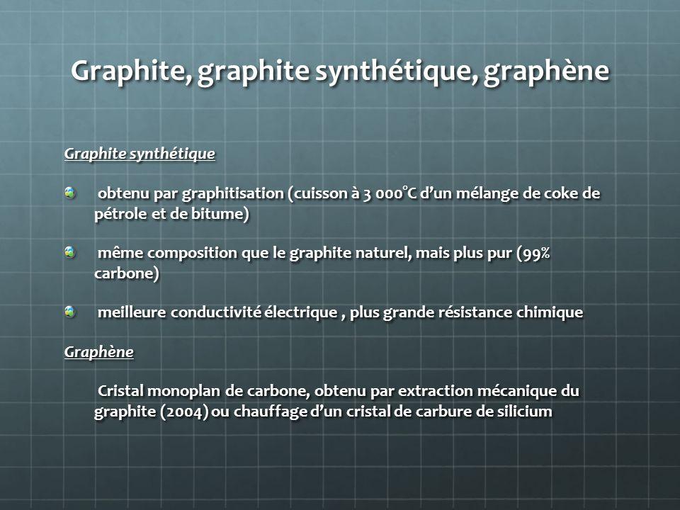 Graphite, graphite synthétique, graphène Graphite synthétique obtenu par graphitisation (cuisson à 3 000°C d'un mélange de coke de pétrole et de bitum