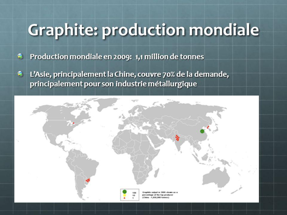 Graphite: production mondiale Production mondiale en 2009: 1,1 million de tonnes L'Asie, principalement la Chine, couvre 70% de la demande, principale
