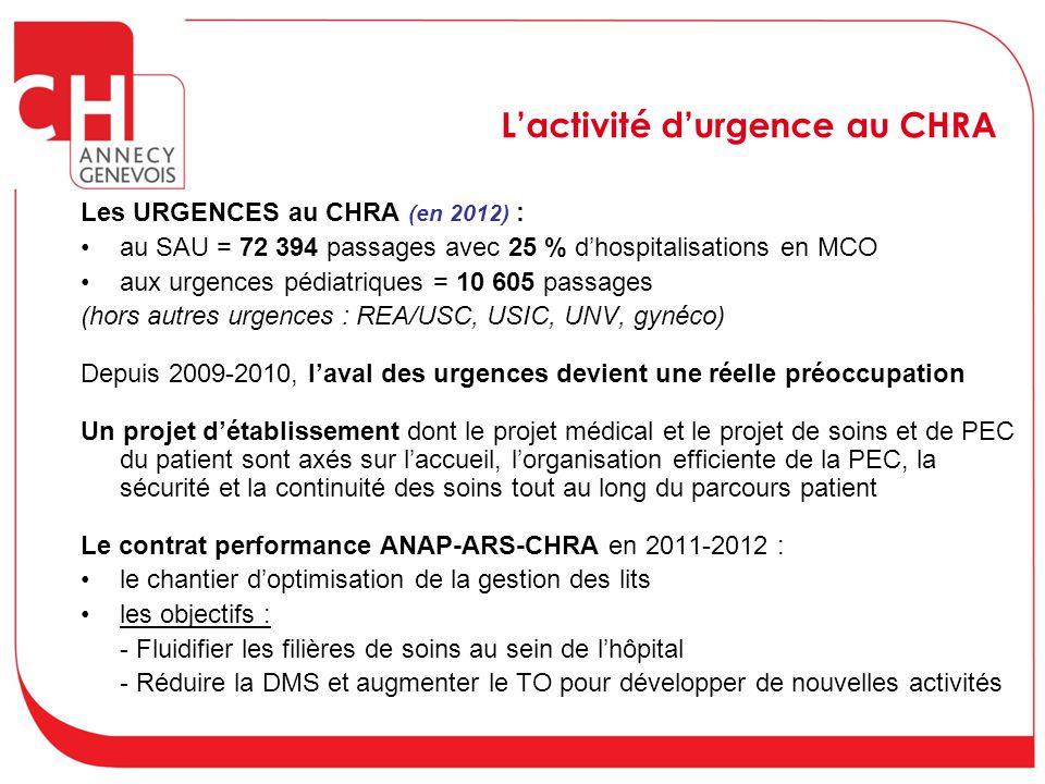 L'activité d'urgence au CHRA Les URGENCES au CHRA (en 2012) : au SAU = 72 394 passages avec 25 % d'hospitalisations en MCO aux urgences pédiatriques =