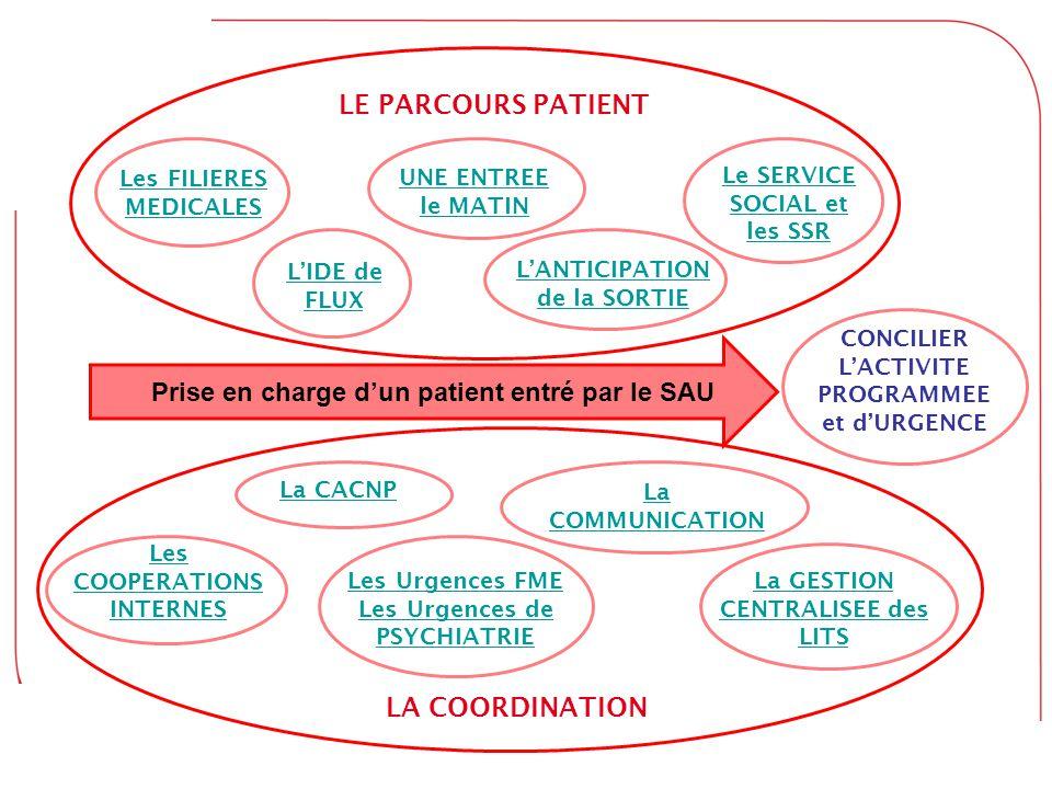 LE PARCOURS PATIENT Prise en charge d'un patient entré par le SAU Les FILIERES MEDICALES L'IDE de FLUX UNE ENTREE le MATIN L'ANTICIPATION de la SORTIE