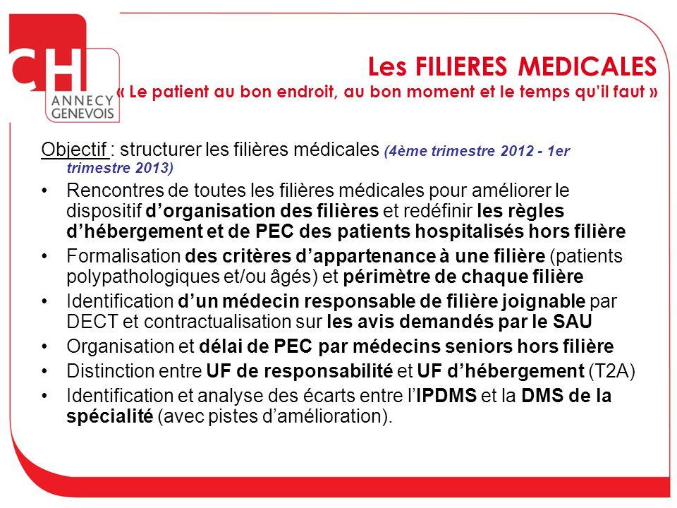 Les FILIERES MEDICALES « Le patient au bon endroit, au bon moment et le temps qu'il faut » Objectif : structurer les filières médicales (4ème trimestr