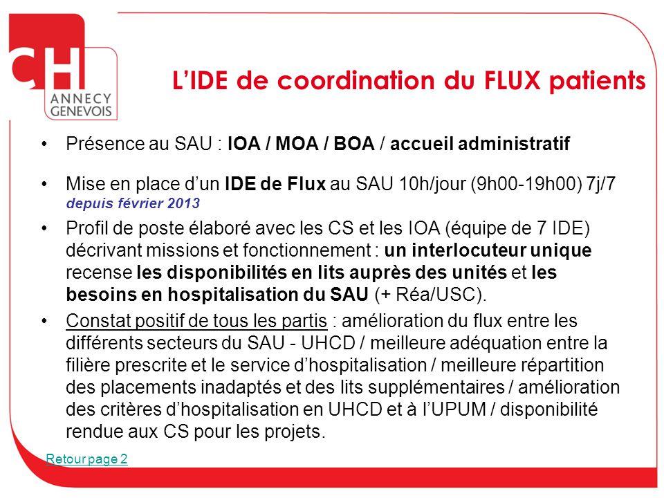 L'IDE de coordination du FLUX patients Présence au SAU : IOA / MOA / BOA / accueil administratif Mise en place d'un IDE de Flux au SAU 10h/jour (9h00-