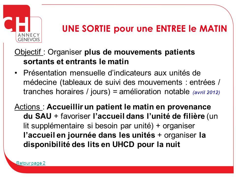 UNE SORTIE pour une ENTREE le MATIN Objectif : Organiser plus de mouvements patients sortants et entrants le matin Présentation mensuelle d'indicateur