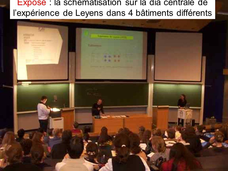 Leclercq, Micro PARMs MFPA, STE ULG, 2002 17 Exposé : la schématisation sur la dia centrale de l'expérience de Leyens dans 4 bâtiments différents