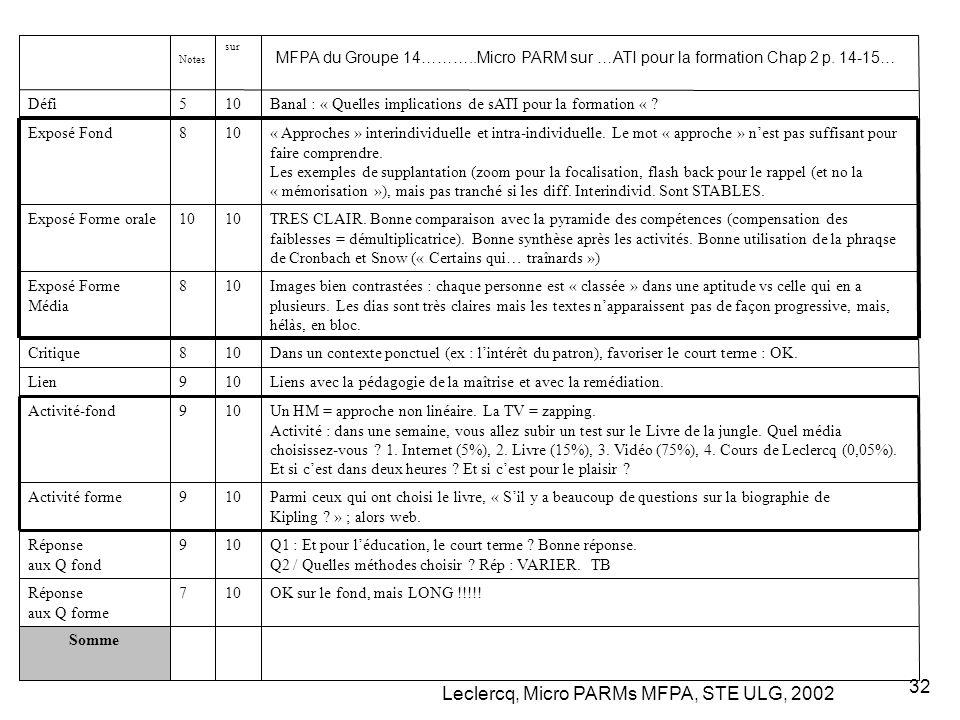 Leclercq, Micro PARMs MFPA, STE ULG, 2002 32 MFPA du Groupe 14………..Micro PARM sur …ATI pour la formation Chap 2 p. 14-15… Somme OK sur le fond, mais L