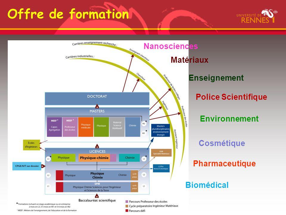 Offre de formation Pharmaceutique Matériaux Environnement Cosmétique Biomédical Nanosciences Enseignement Police Scientifique Pharmaceutique Matériaux