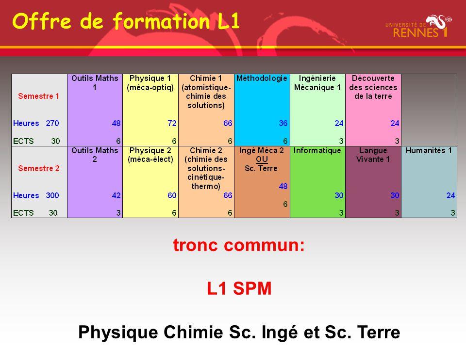 Offre de formation L1 tronc commun: L1 SPM Physique Chimie Sc. Ingé et Sc. Terre