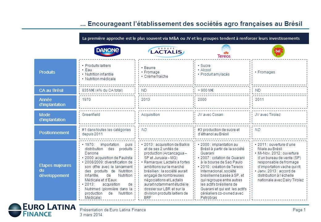 Présentation de Euro Latina Finance 3 mars 2014 La première approche est le plus souvent via M&A ou JV et les groupes tendent à renforcer leurs invest