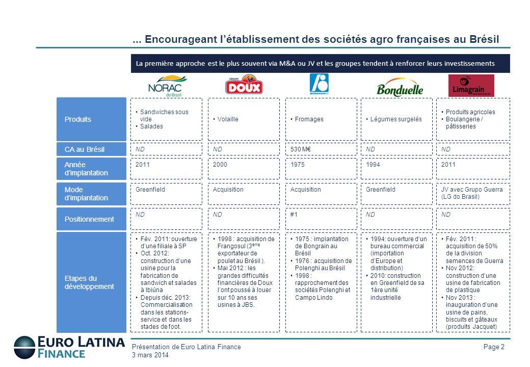 Présentation de Euro Latina Finance 3 mars 2014 Page 2... Encourageant l'établissement des sociétés agro françaises au Brésil La première approche est