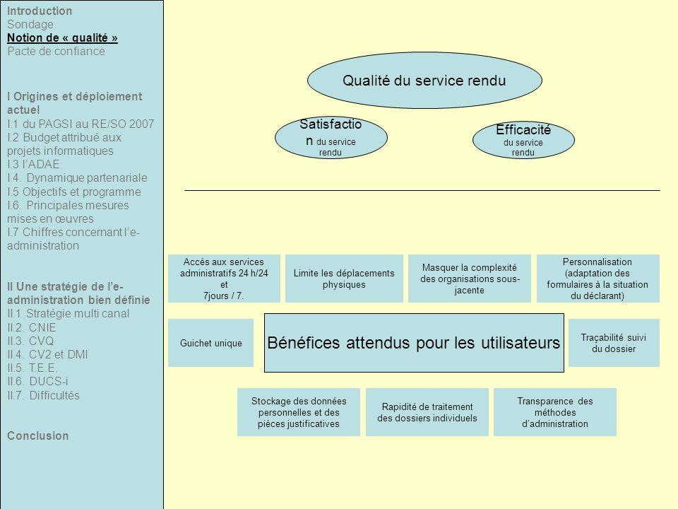 Satisfactio n du service rendu Qualité du service rendu Efficacité du service rendu Limite les déplacements physiques Accès aux services administratifs 24 h/24 et 7jours / 7.