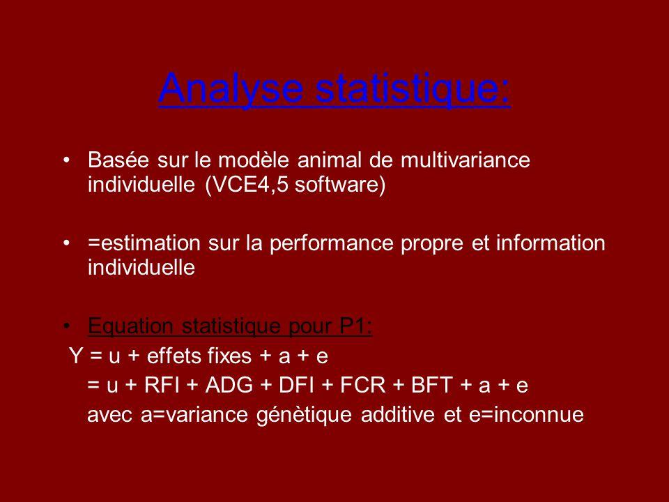 Analyse statistique: Basée sur le modèle animal de multivariance individuelle (VCE4,5 software) =estimation sur la performance propre et information i