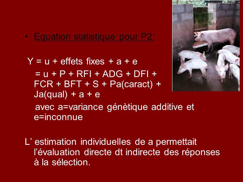 Equation statistique pour P2: Y = u + effets fixes + a + e = u + P + RFI + ADG + DFI + FCR + BFT + S + Pa(caract) + Ja(qual) + a + e avec a=variance g