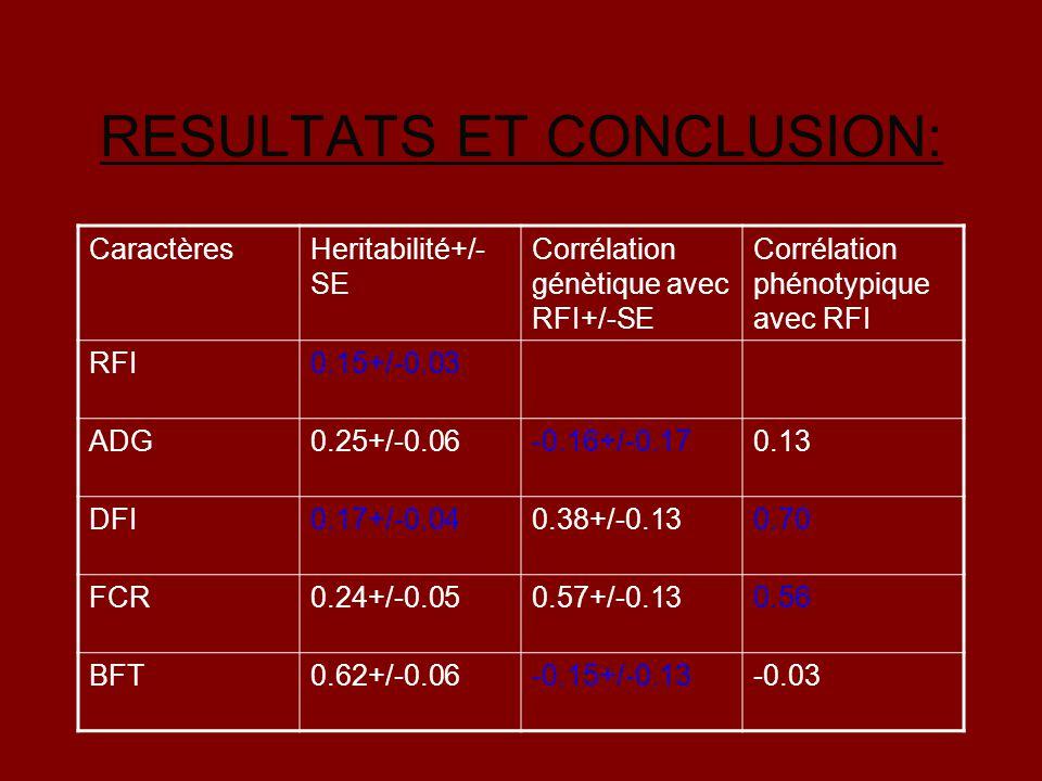 RESULTATS ET CONCLUSION: CaractèresHeritabilité+/- SE Corrélation génètique avec RFI+/-SE Corrélation phénotypique avec RFI RFI0.15+/-0.03 ADG0.25+/-0