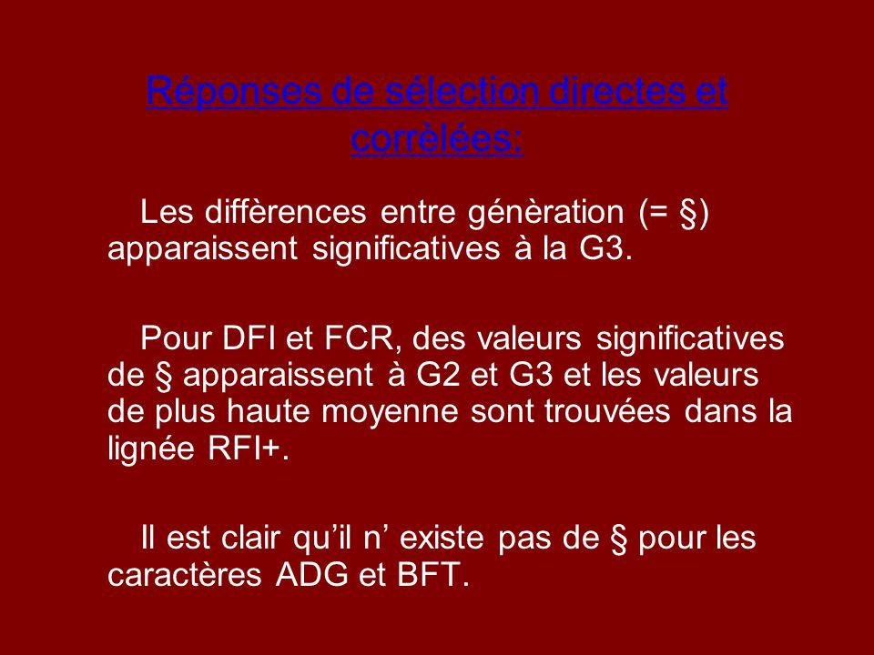 Réponses de sélection directes et corrèlées: Les diffèrences entre génèration (= §) apparaissent significatives à la G3. Pour DFI et FCR, des valeurs