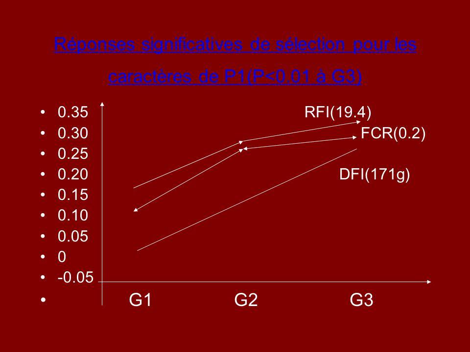 Réponses significatives de sélection pour les caractères de P1(P<0.01 à G3) 0.35 RFI(19.4) 0.30 FCR(0.2) 0.25 0.20 DFI(171g) 0.15 0.10 0.05 0 -0.05 G1
