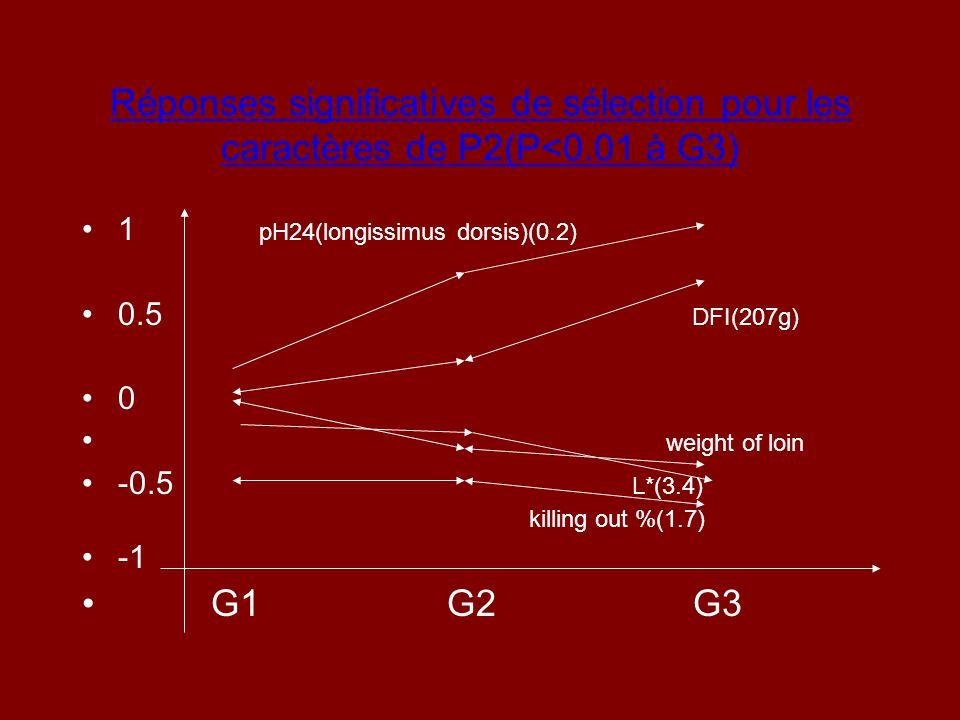 Réponses significatives de sélection pour les caractères de P2(P<0.01 à G3) 1 pH24(longissimus dorsis)(0.2) 0.5 DFI(207g) 0 weight of loin -0.5 L*(3.4