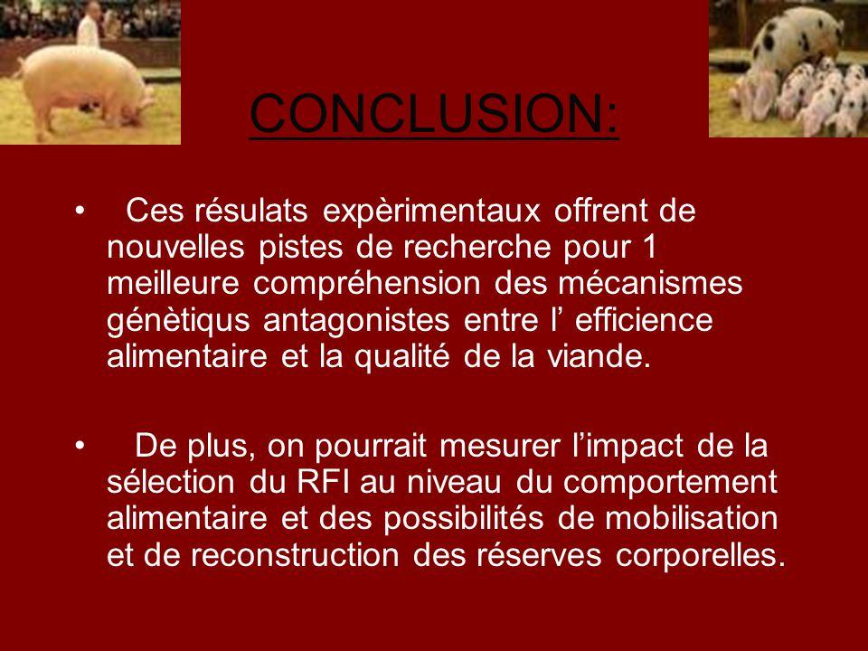 CONCLUSION: Ces résulats expèrimentaux offrent de nouvelles pistes de recherche pour 1 meilleure compréhension des mécanismes génètiqus antagonistes e